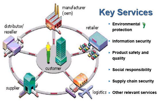 supply chain and bergerac A supply chain is a network between a company and its suppliers to produce and distribute a specific product, and the supply chain represents the steps it takes to get the product or service to the customer supply chain management is a crucial process because an optimized supply chain results in lower costs and a faster.