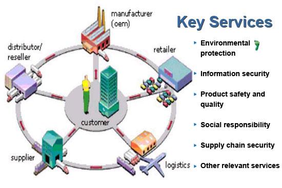 Supply Chain Management – JIFNET INTEGRATED LOGISTICS LTD.